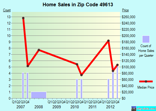 Zip code 49613 (, Michigan) real estate house value trends