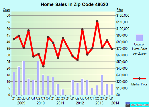 Zip code 49620 (Buckley, Michigan) real estate house value trends