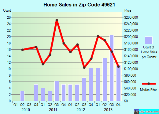 Zip code 49621 (Cedar, Michigan) real estate house value trends