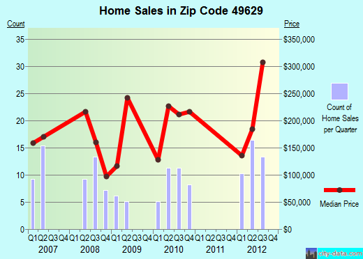 Zip code 49629 (Elk Rapids, Michigan) real estate house value trends