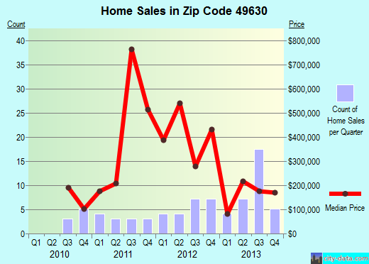Zip code 49630 (Empire, Michigan) real estate house value trends