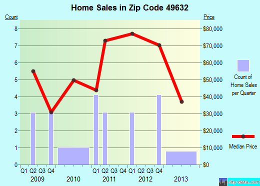 Zip code 49632 (, Michigan) real estate house value trends