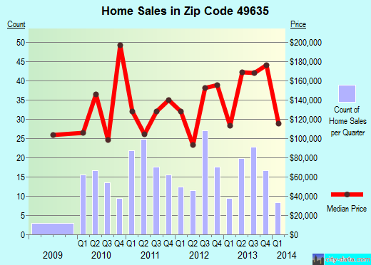 Zip code 49635 (Frankfort, Michigan) real estate house value trends