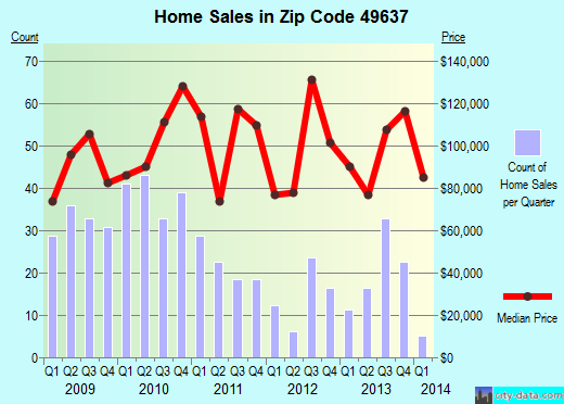 Zip code 49637 (Grawn, Michigan) real estate house value trends