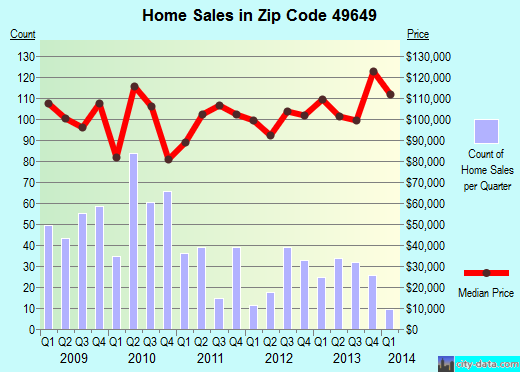 Zip code 49649 (Kingsley, Michigan) real estate house value trends
