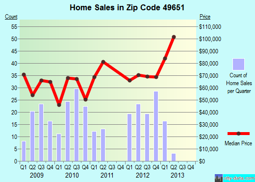 Zip code 49651 (Lake City, Michigan) real estate house value trends