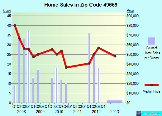 Zip code 49659 (Lakes of the North, Michigan) real estate house value trends