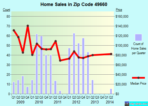 Zip code 49660 (Manistee, Michigan) real estate house value trends