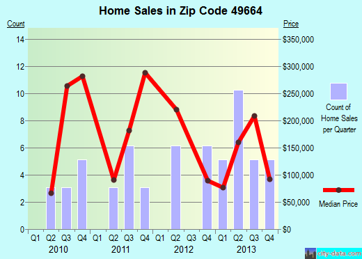 Zip code 49664 (, Michigan) real estate house value trends