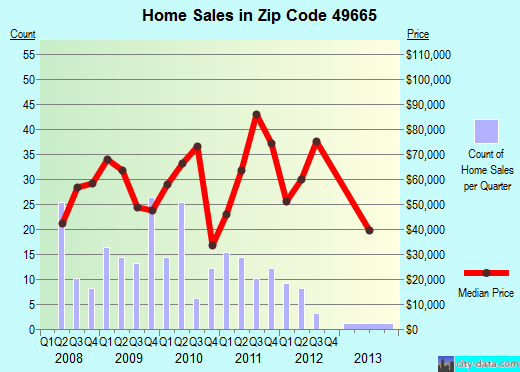 Zip code 49665 (Marion, Michigan) real estate house value trends