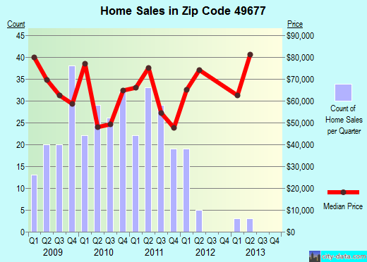 Zip code 49677 (Reed City, Michigan) real estate house value trends