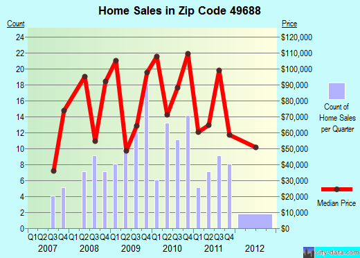 Zip code 49688 (Tustin, Michigan) real estate house value trends