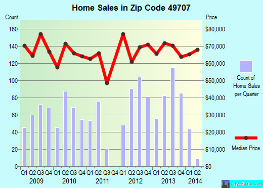 Zip code 49707 (Alpena, Michigan) real estate house value trends