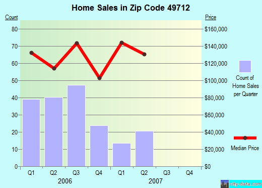 Zip code 49712 (Boyne City, Michigan) real estate house value trends