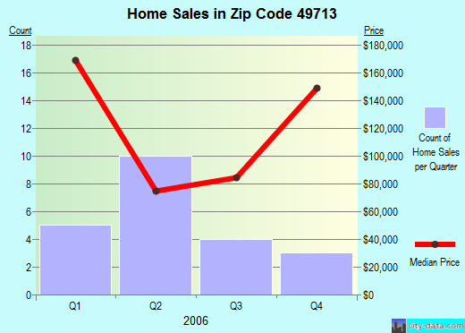 Zip code 49713 (Boyne Falls, Michigan) real estate house value trends