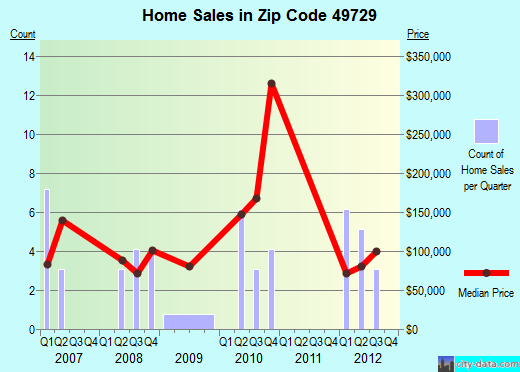 Zip code 49729 (Ellsworth, Michigan) real estate house value trends