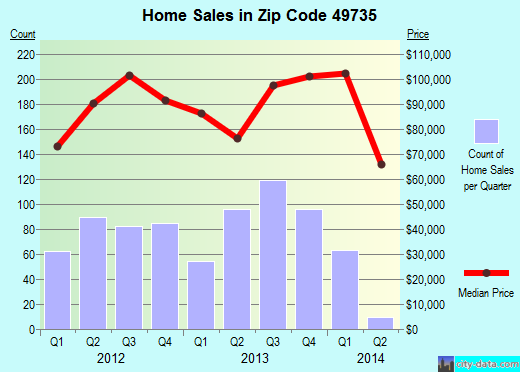 Zip code 49735 (Gaylord, Michigan) real estate house value trends