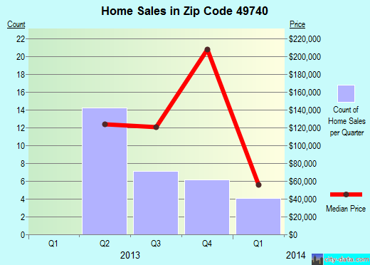 Zip code 49740 (Harbor Springs, Michigan) real estate house value trends