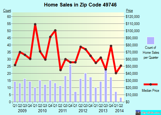 Zip code 49746 (Hillman, Michigan) real estate house value trends