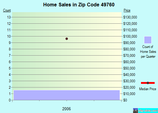Zip code 49760 (, Michigan) real estate house value trends