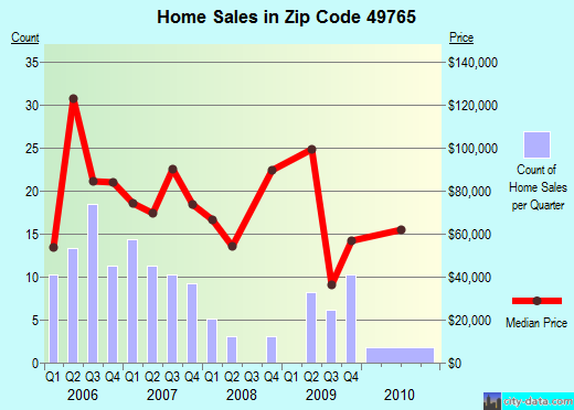 Zip code 49765 (Onaway, Michigan) real estate house value trends