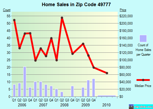 Zip code 49777 (Presque Isle Harbor, Michigan) real estate house value trends