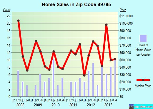 Zip code 49795 (Vanderbilt, Michigan) real estate house value trends
