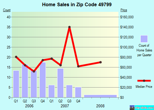 Zip code 49799 (Wolverine, Michigan) real estate house value trends