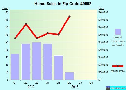 Zip code 49802 (Kingsford, Michigan) real estate house value trends