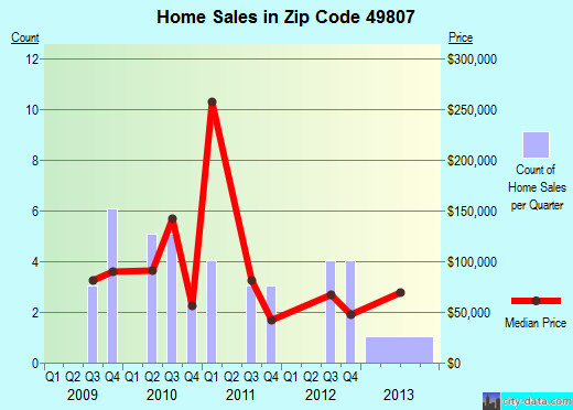 Zip code 49807 (, Michigan) real estate house value trends