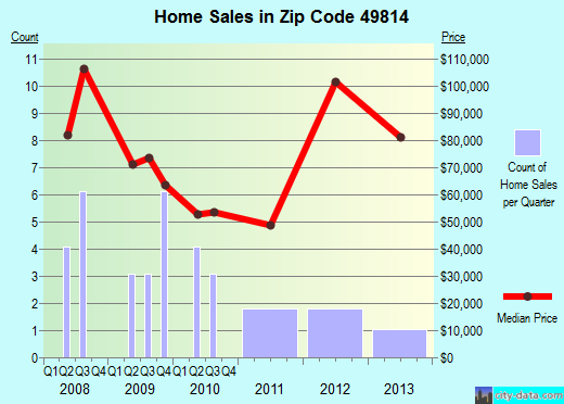 Zip code 49814 (Republic, Michigan) real estate house value trends