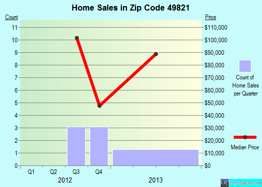Zip code 49821 (Daggett, Michigan) real estate house value trends