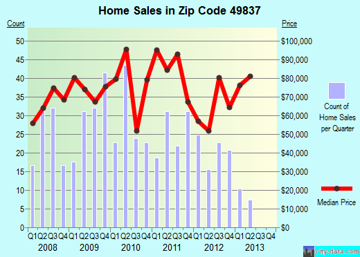 Zip code 49837 (Gladstone, Michigan) real estate house value trends