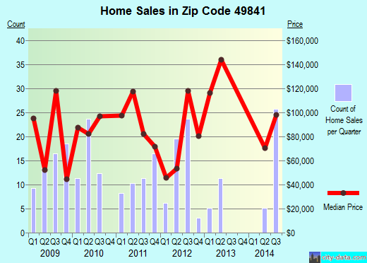 Zip code 49841 (Gwinn, Michigan) real estate house value trends