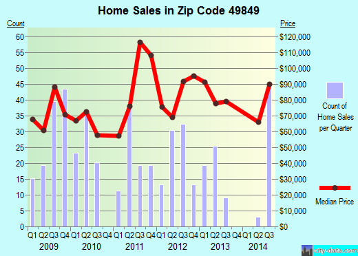 Zip code 49849 (Ishpeming, Michigan) real estate house value trends
