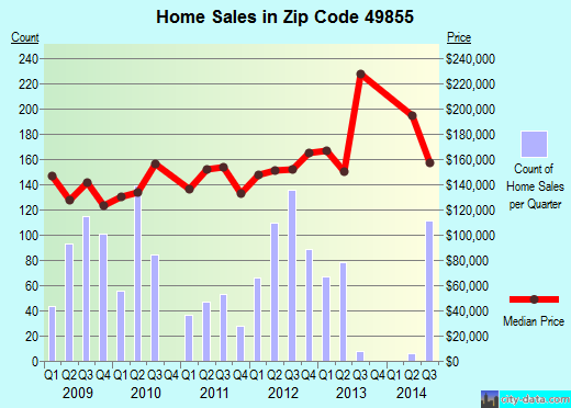Zip code 49855 (Marquette, Michigan) real estate house value trends