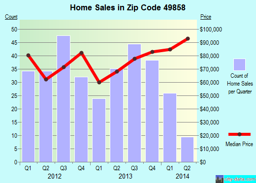 Zip code 49858 (Menominee, Michigan) real estate house value trends