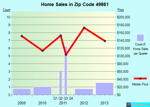 Zip code 49861 (Michigamme, Michigan) real estate house value trends