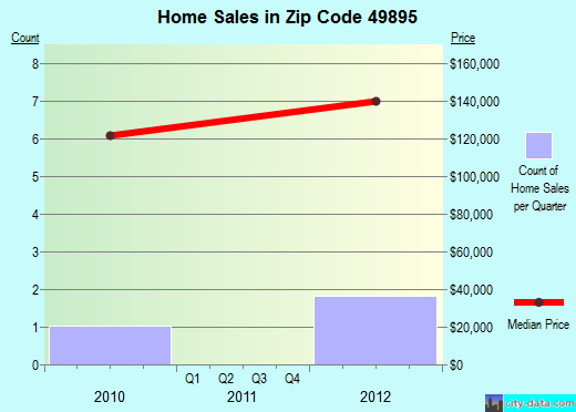 Zip code 49895 (, Michigan) real estate house value trends