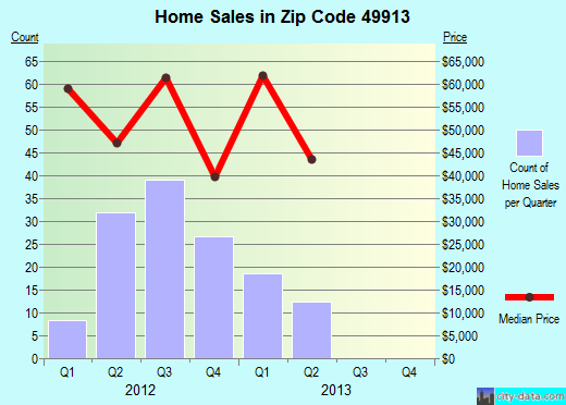 Zip code 49913 (Laurium, Michigan) real estate house value trends