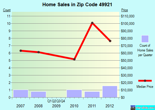 Zip code 49921 (, Michigan) real estate house value trends