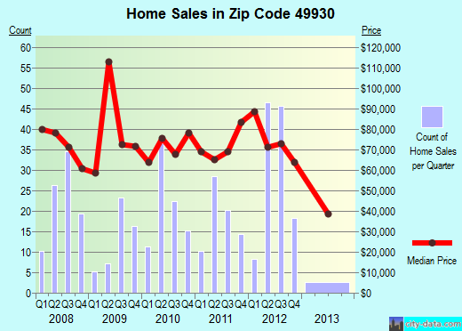 Zip code 49930 (Hancock, Michigan) real estate house value trends
