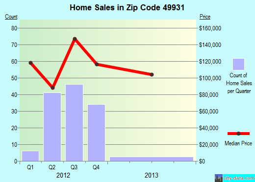 Zip code 49931 (Houghton, Michigan) real estate house value trends