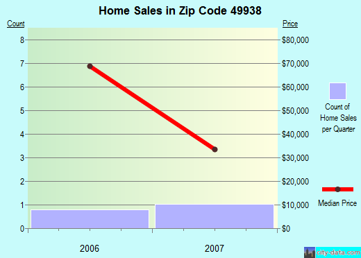 Zip code 49938 (Ironwood, Michigan) real estate house value trends