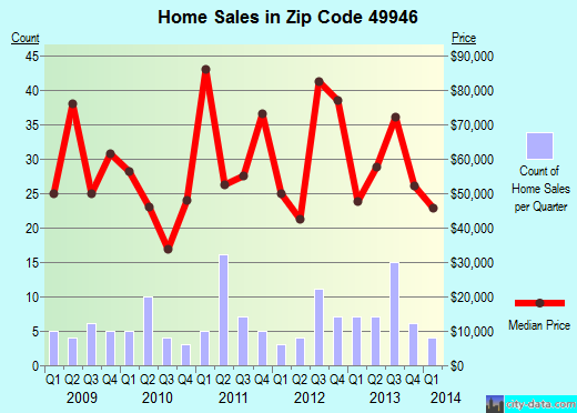 Zip code 49946 (L'Anse, Michigan) real estate house value trends