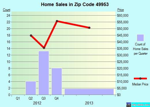 Zip code 49953 (Ontonagon, Michigan) real estate house value trends