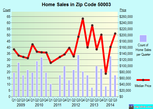 Zip code 50003 (Adel, Iowa) real estate house value trends