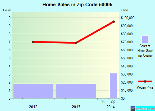 Zip code 50005 (Albion, Iowa) real estate house value trends