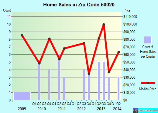 Zip code 50020 (Anita, Iowa) real estate house value trends