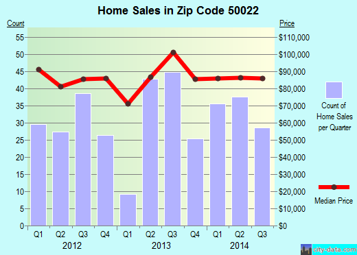 Zip code 50022 (Atlantic, Iowa) real estate house value trends